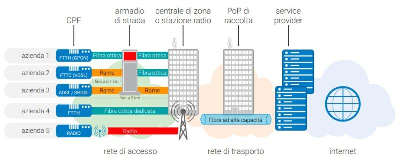 """""""Tanto la rete è sempre di Telecom""""… o forse no?"""